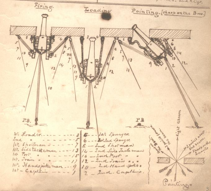 Diagram of how to aim a cannon from inside a ship, ca. 1864. (Gilder Lehrman Collection)