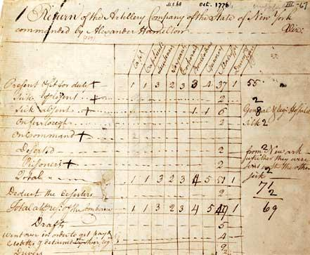 Status Report on the Soldiers in Hamilton's New York Artillery Company, 1776 (Gi